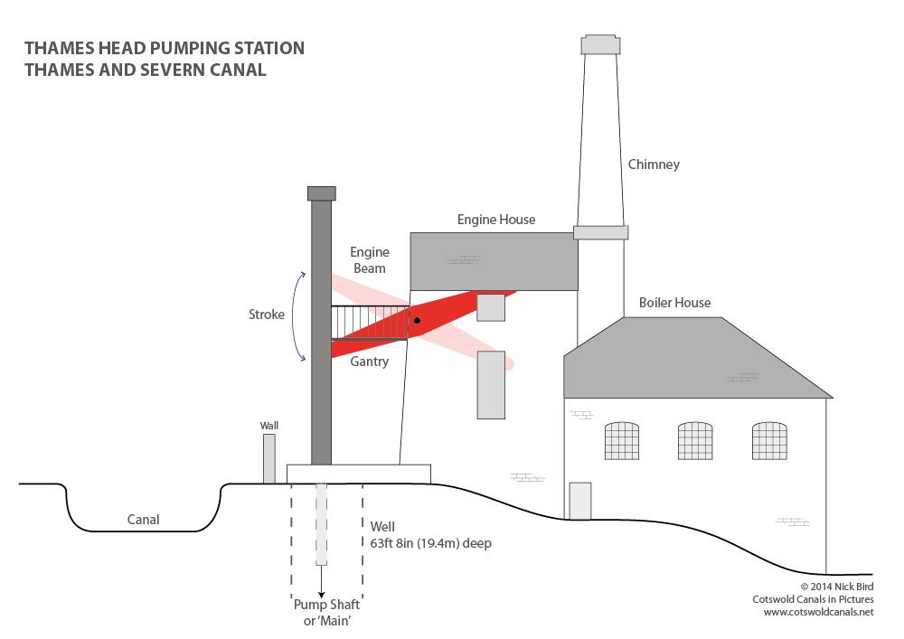 Thames Head Pumping Station drawing